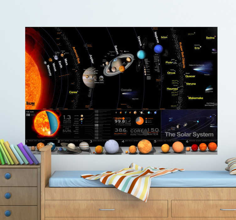 TenStickers. Our Solar System Sticker. Spectacular educational wall sticker showing the planets of our solar system with lots of details. If your kids like science, in particular astronomy, then this photo mural vinyl is perfect for them. With various detailed illustrations and lots of technical information.