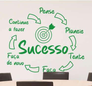 Vinil decorativo de texto motivacional com design apresenta um círculo formado com os vários conceitos que levam ao sucesso ligados por setas direcionais.