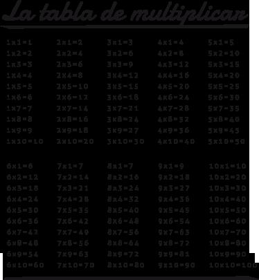 TenVinilo. Vinilo infantil tabla de multiplicar. pegatina infantil muy educativa de la tradicional tabla de multiplicar. Haz que tu hijo memorice y aprenda a hacer cálculos desde bien pequeño.