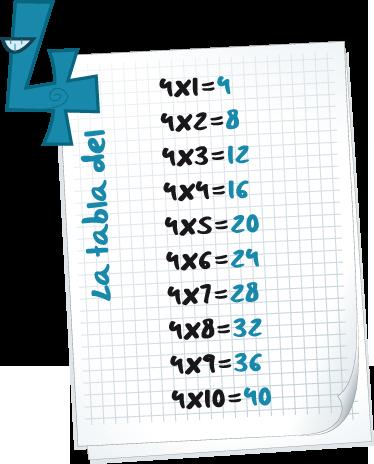 TenStickers. Adesivo bambini tabella delle moltiplicazioni 4. Decora la cameretta dei tuoi bimbi con questo pratico sticker e fa' che apprendano già da piccoli le moltiplicazioni del 4.