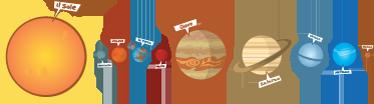 TenStickers. Adesivo bambini illustrazione sistema solare. Decora la cameretta dei tuoi bimbi con questo spettacolare sticker ed insegna loro a distinguere i diversipianeti nel nostro sistema solare.