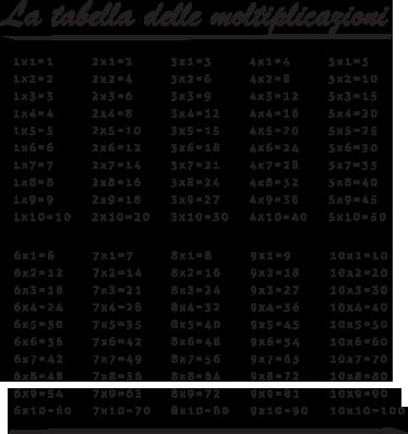 TenStickers. Adesivo cameretta tabella delle moltiplicazioni. Decora la camera dei tuoi bambini con questo pratico sticker che potranno usare aiutarsi facendo i compiti di matematica.