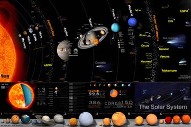 TenStickers. Sonnensystem Poster. Spektakulärer Sticker aller Planeten in unserem Universum mit Beschreibungen in Englisch.