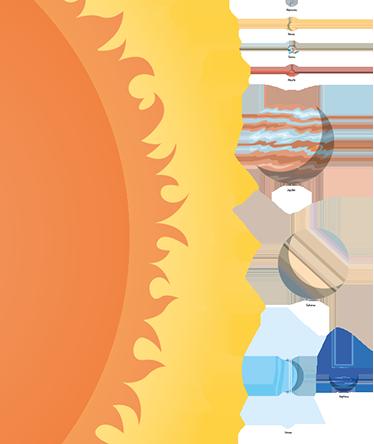 TenStickers. Adesivo educativo sistema solare. Adesivi decorativi educativi rappresentanti in scala il sole ed i diversi pianeti del nostro sistema.